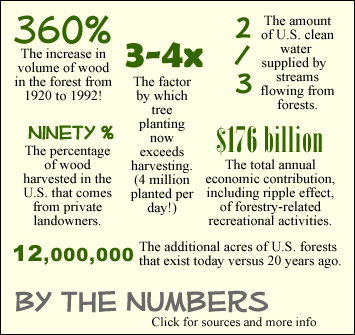 By the Numbers - Forestry Facts